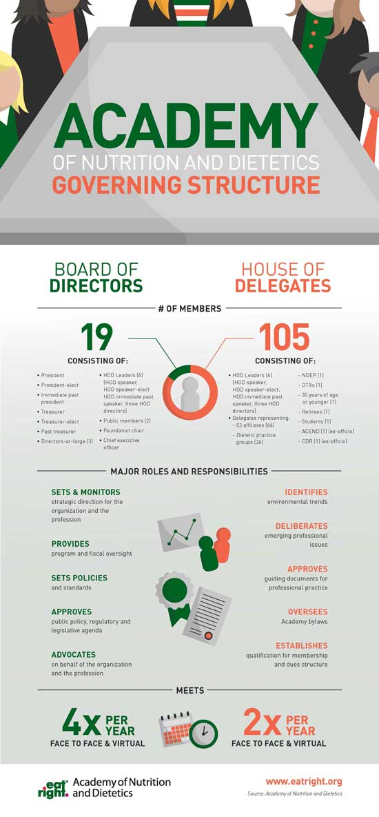 A smaller version of the Academy of Nutrition and Dietetics Governing Structure Infographic