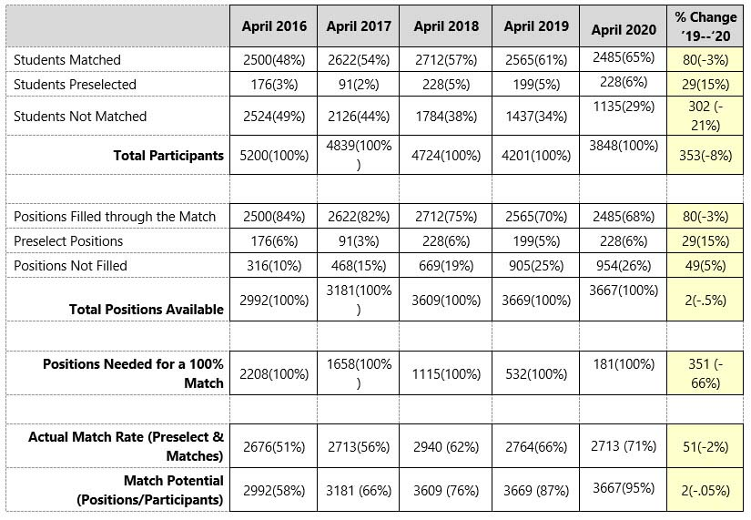 Spring 2020 Dietetic Internship Match Data Chart