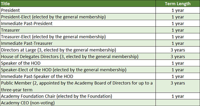 Board of Directors positions and term lengths