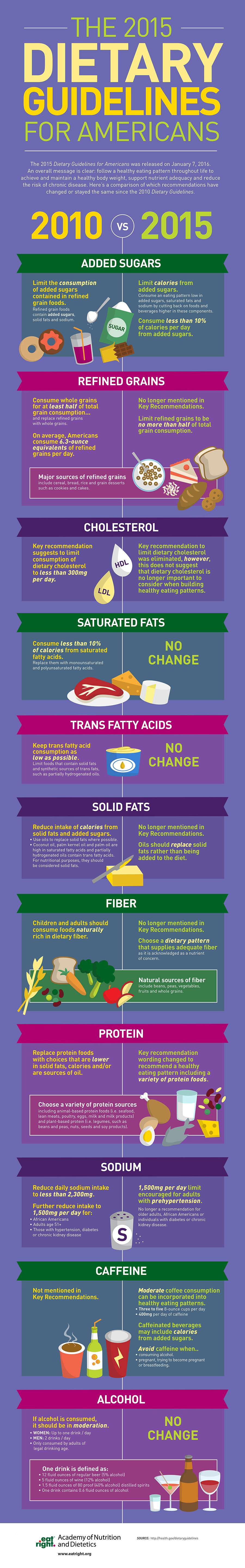 2015 Dietary Guidelines for Americans Infographic