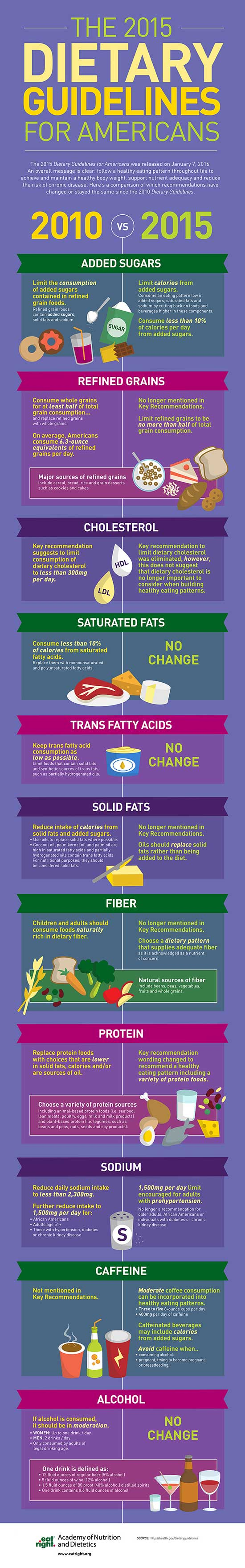 The Academy infographic for the 2015 Dietary Guidelines for Americans.