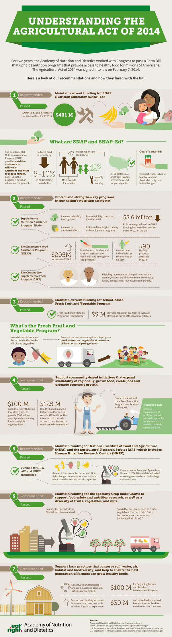A smaller version of the Farm Bill: Understanding the Agricultural Act of 2014 Infographic