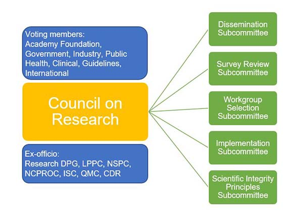 Academy Council on Research Committee Structure